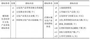 表1 鄱阳湖生态经济区-泛湖区域文化产业系统指标体系