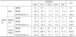 表7 评论类型*新闻类型交叉列联表