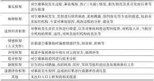 表1 MH370事件中的媒介框架类别