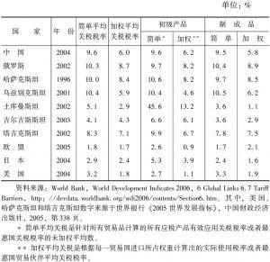 表4-1 中国、俄罗斯和中亚国家的平均关税税率