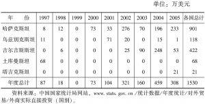 表4-5 中亚国家对中国的实际直接投资额