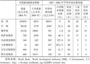 表4-7 中国、俄罗斯和中亚国家的淡水使用量