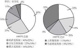 图4-2 美国对中亚国家援助比例示意图