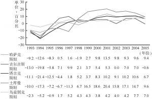 图4-4 中亚地区GDP增长率变化趋势国别示意图