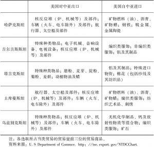 表4-12 美国—中亚贸易商品结构(2005年)