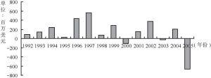 图4-7 美国—中亚贸易平衡示意图(1992~2005)
