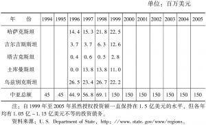 """表4-13 """"中亚—美国企业基金""""对中亚地区的直接投资"""