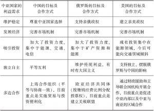 表4-14 中俄美在中亚的经贸政策目标及其实现方式