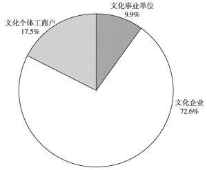 图1 2013年末中国文化产业从业人员数量构成