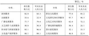 表1 2013年部分中类法人单位数量和年末从业人员中事业单位所占比重