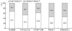 图3 2013年两大部分文化企业若干经济指标占全国文化企业合计值的比重