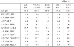 表2 2013年全国文化企业各项主要经济指标的大类构成