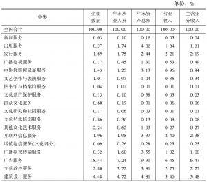表3 2013年全国文化企业各项主要经济指标的中类构成