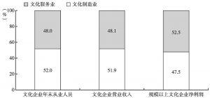 """图4 2013年全国文化企业有关经济指标中""""文化制造业""""所占比重"""