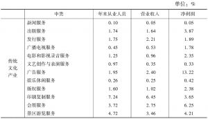 """表5 2013年全国文化企业主要经济指标中各""""高关注度""""中类所占比重"""