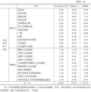 """表6 """"文化内容生产活动""""中各小类占全国文化企业主要经济指标的比重"""