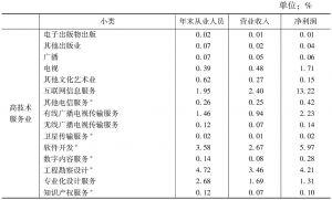 表7 2013年高技术文化企业在全国文化企业主要经济指标中所占比重