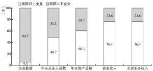 图1 2013年全国文化企业主要经济指标中规模以上文化企业所占比重