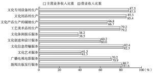 图2 2013年全国各大类文化企业产出中规模以上企业所占比重