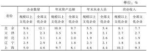 表3 2013年全国规模以上文化企业营业收入的省份构成