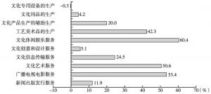 图4 2013年各大类规模以上文化企业的营业收入增长率