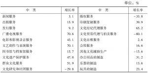 表4 2013年各中类规模以上文化企业的营业收入增长率