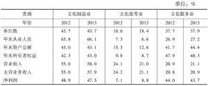 表6 全国规模以上文化企业主要经济指标中三类文化企业所占比重