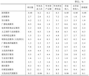"""表7 2013年全国规模以上文化企业主要经济指标中各""""高关注度""""中类所占比重"""