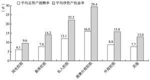 图6 2013年不同控股类型规模以上文化企业的平均总资产报酬率和平均净资产收益率