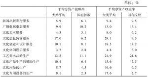 表8 2013年各大类国有控股规模以上文化企业的主要利润率指标