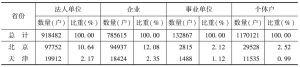 表1 2013年各省份文化产业的法人单位、个体户数量