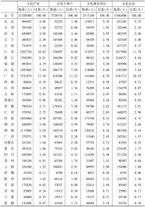 表2 2013年末各省份文化产业的从业人员数量