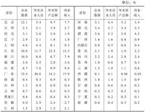 表3 2013年各省份在全国文化企业主要经济指标中所占比重