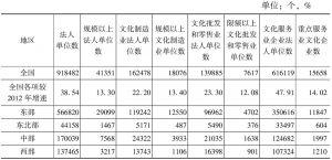 表4 2013年中国文化企业构成
