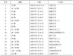 表1-2 《民俗》专号列表