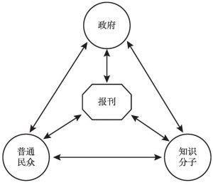 图4-2 以报刊为中心的社会关系