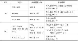 表1 移动通信技术标准制定时间与商用时间