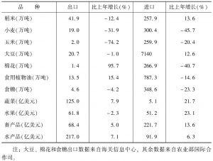 表2 2014年中国主要农产品进出口