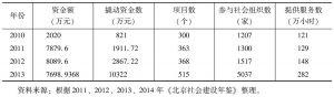 表1 2010~2013年政府购买社会组织服务情况表