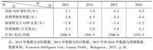 表2 马达加斯加主要宏观经济指标变化趋势