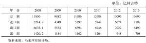 表2 2009~2013年马来西亚对外贸易情况