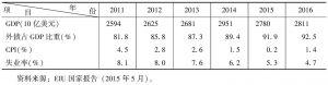 表2 英国宏观经济指标