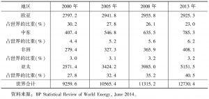 表2-6 世界各地区能源消费情况-续表