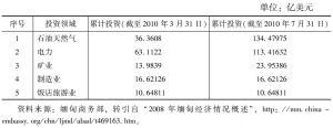 表6-9 缅甸吸引的外国投资