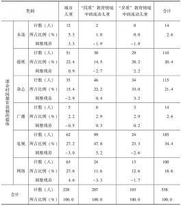 表3-7 第一轮调研中被访儿童媒体接触率比较