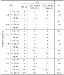 表3-9 第二轮调研中被访儿童媒体接触率比较