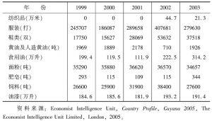 表4-1 近年来制造业主要产品的产量