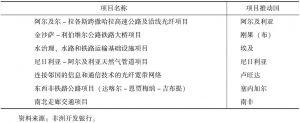 表1 非盟重大基础设施建设规划