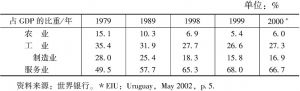 表4-2 经济结构的部门构成情况