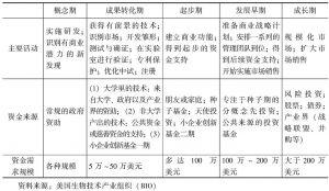 表6-6 生物制药公司在各个发展时期的资本需求特征